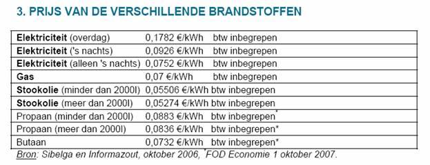Tankgas prijzen